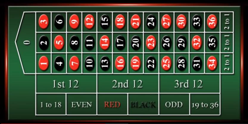 دليل لعبة روليت 279165