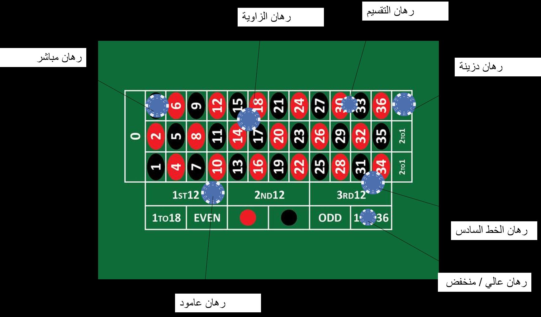 استراتيجية العشرات والأعمدة 356425